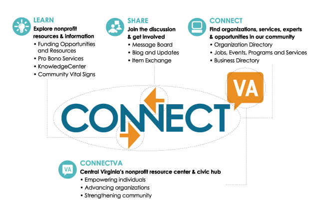 ConnectVA Infographic