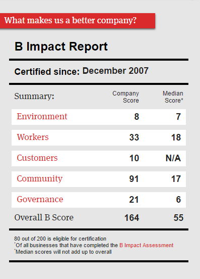 Impact Makers Inc. B Corporation report card