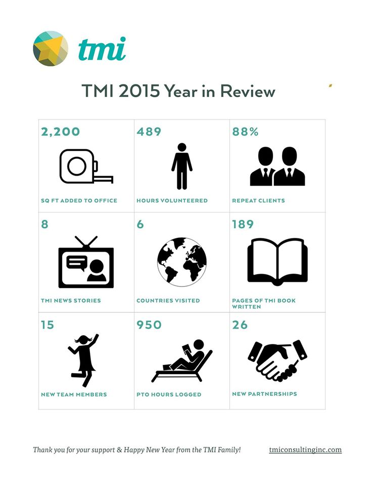 TMI Year in Review