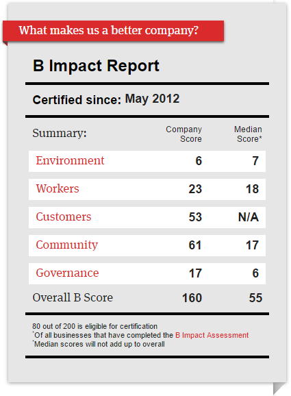 Virginia Community Capital B Corporation report card